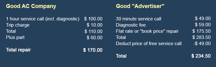 What is a diagnostic fee?
